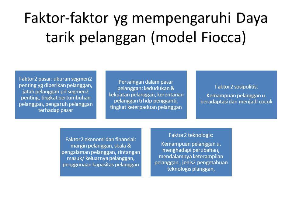 Faktor-faktor yg mempengaruhi Daya tarik pelanggan (model Fiocca)