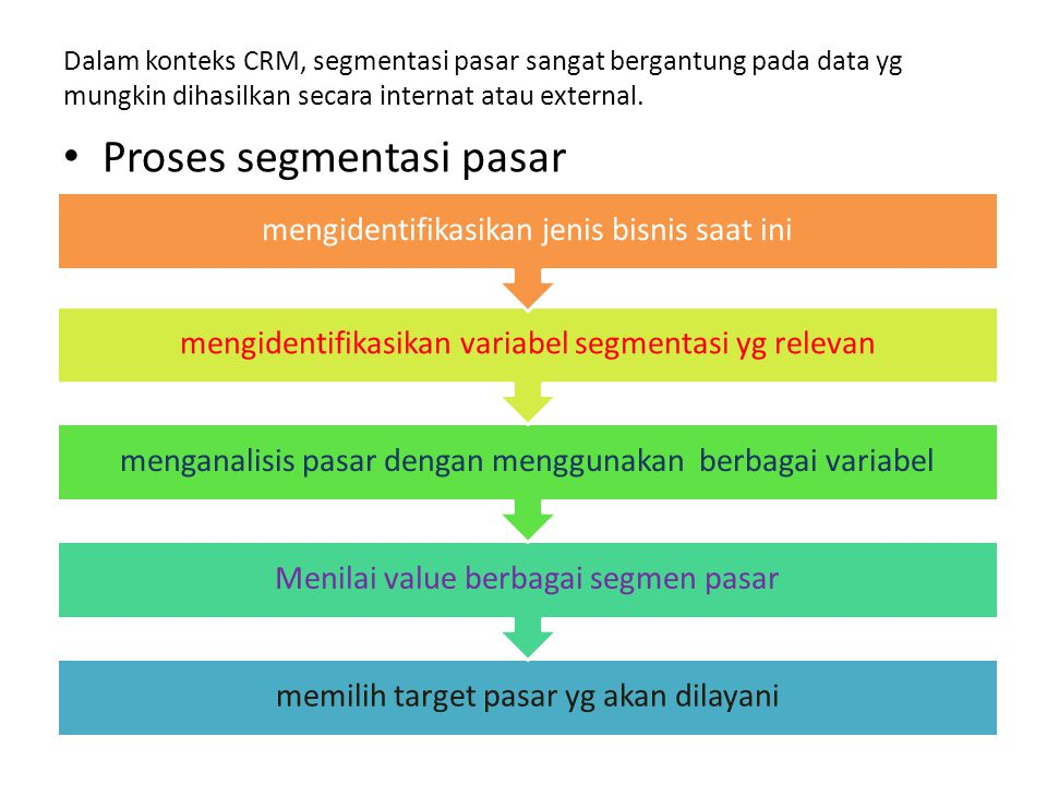 Proses segmentasi pasar