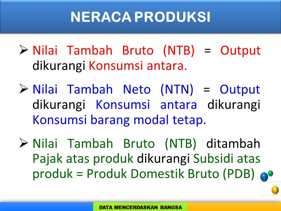 NERACA PRODUKSI Nilai Tambah Bruto (NTB) = Output dikurangi Konsumsi antara.
