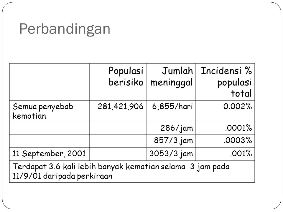 Perbandingan Populasi berisiko Jumlah meninggal