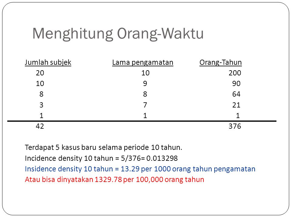 Menghitung Orang-Waktu
