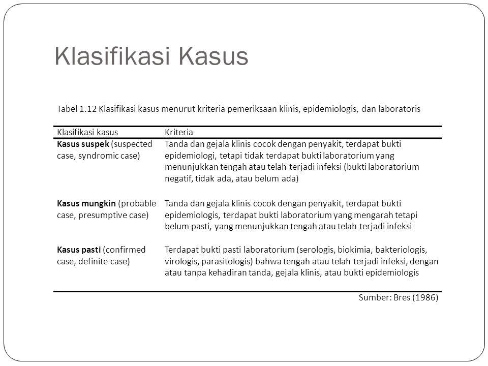 Klasifikasi Kasus Tabel 1.12 Klasifikasi kasus menurut kriteria pemeriksaan klinis, epidemiologis, dan laboratoris.