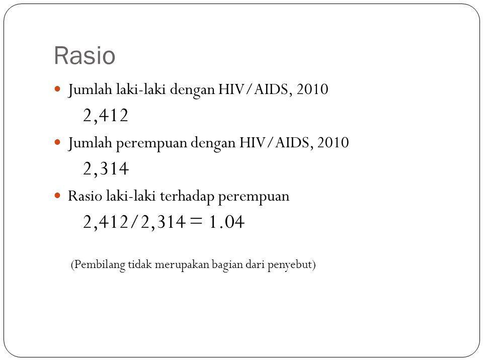 Rasio Jumlah laki-laki dengan HIV/AIDS, 2010