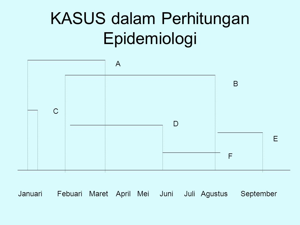 KASUS dalam Perhitungan Epidemiologi
