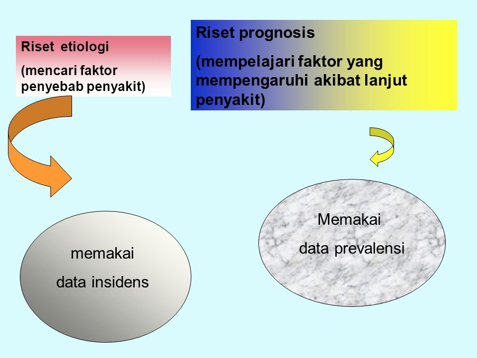 (mempelajari faktor yang mempengaruhi akibat lanjut penyakit)