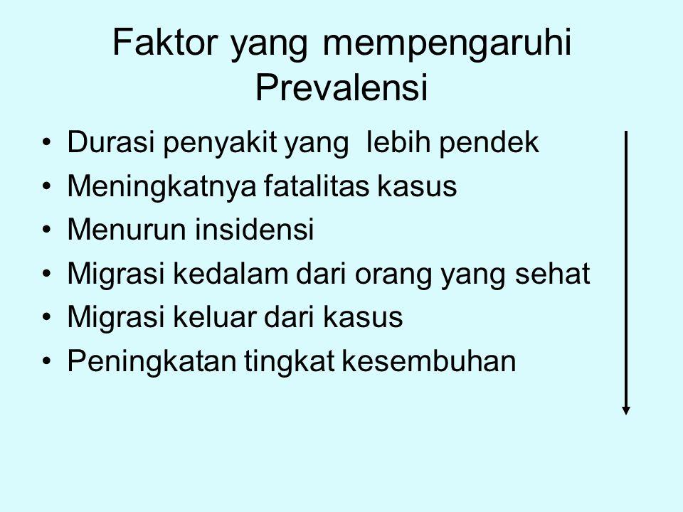 Faktor yang mempengaruhi Prevalensi