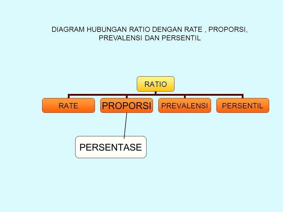 DIAGRAM HUBUNGAN RATIO DENGAN RATE , PROPORSI, PREVALENSI DAN PERSENTIL