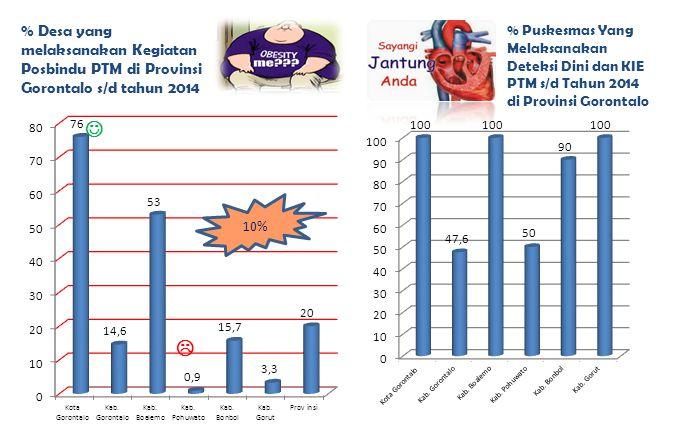 % Desa yang melaksanakan Kegiatan Posbindu PTM di Provinsi Gorontalo s/d tahun 2014