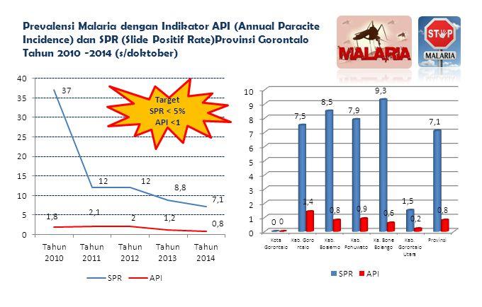 Prevalensi Malaria dengan Indikator API (Annual Paracite Incidence) dan SPR (Slide Positif Rate)Provinsi Gorontalo