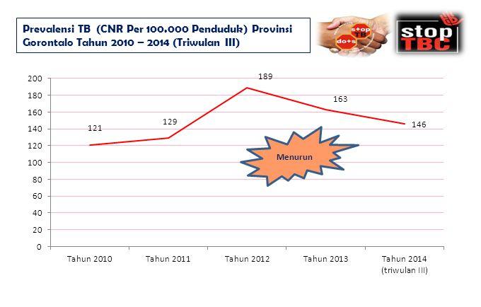 Prevalensi TB (CNR Per 100.000 Penduduk) Provinsi Gorontalo Tahun 2010 – 2014 (Triwulan III)