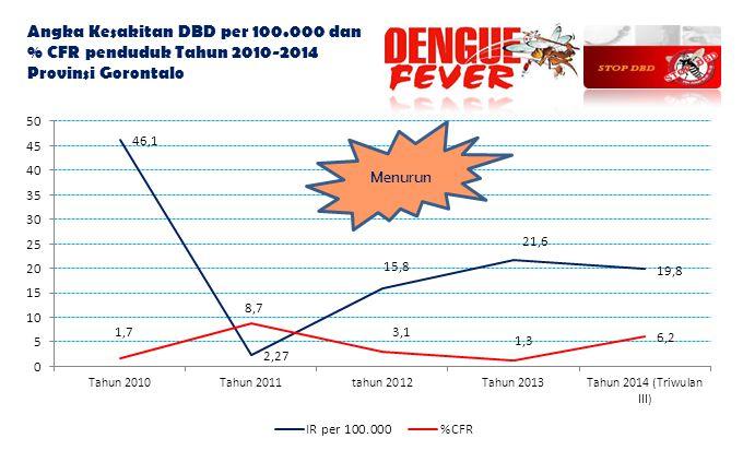 Angka Kesakitan DBD per 100