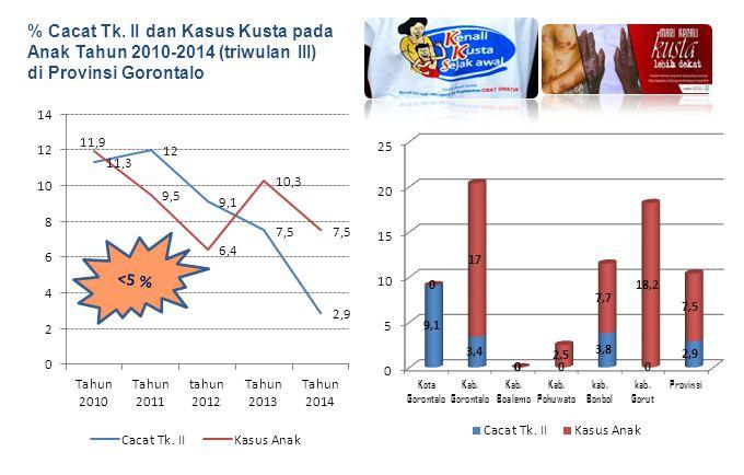 % Cacat Tk. II dan Kasus Kusta pada Anak Tahun 2010-2014 (triwulan III)