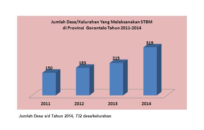 Jumlah Desa s/d Tahun 2014, 732 desa/kelurahan