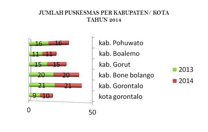 JUMLAH PUSKESMAS PER KABUPATEN/ KOTA TAHUN 2014