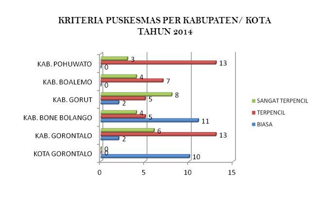 KRITERIA PUSKESMAS PER KABUPATEN/ KOTA TAHUN 2014