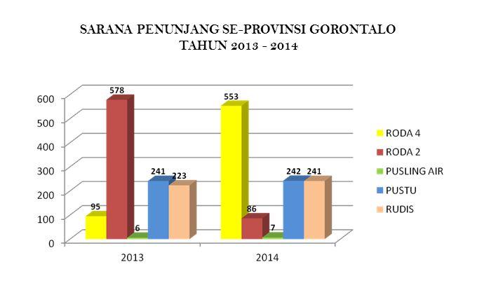 SARANA PENUNJANG SE-PROVINSI GORONTALO TAHUN 2013 - 2014