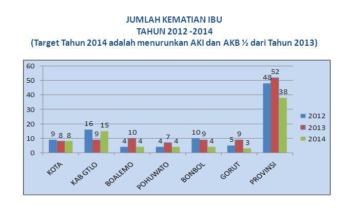 JUMLAH KEMATIAN IBU TAHUN 2012 -2014 (Target Tahun 2014 adalah menurunkan AKI dan AKB ½ dari Tahun 2013)
