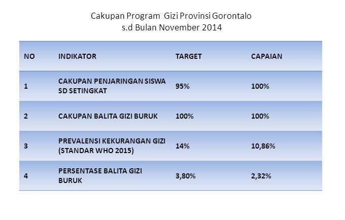 Cakupan Program Gizi Provinsi Gorontalo s.d Bulan November 2014