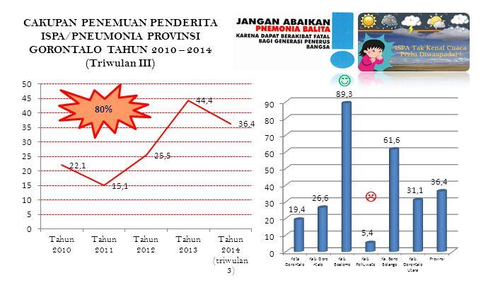 CAKUPAN PENEMUAN PENDERITA ISPA/PNEUMONIA PROVINSI GORONTALO TAHUN 2010 – 2014 (Triwulan III)