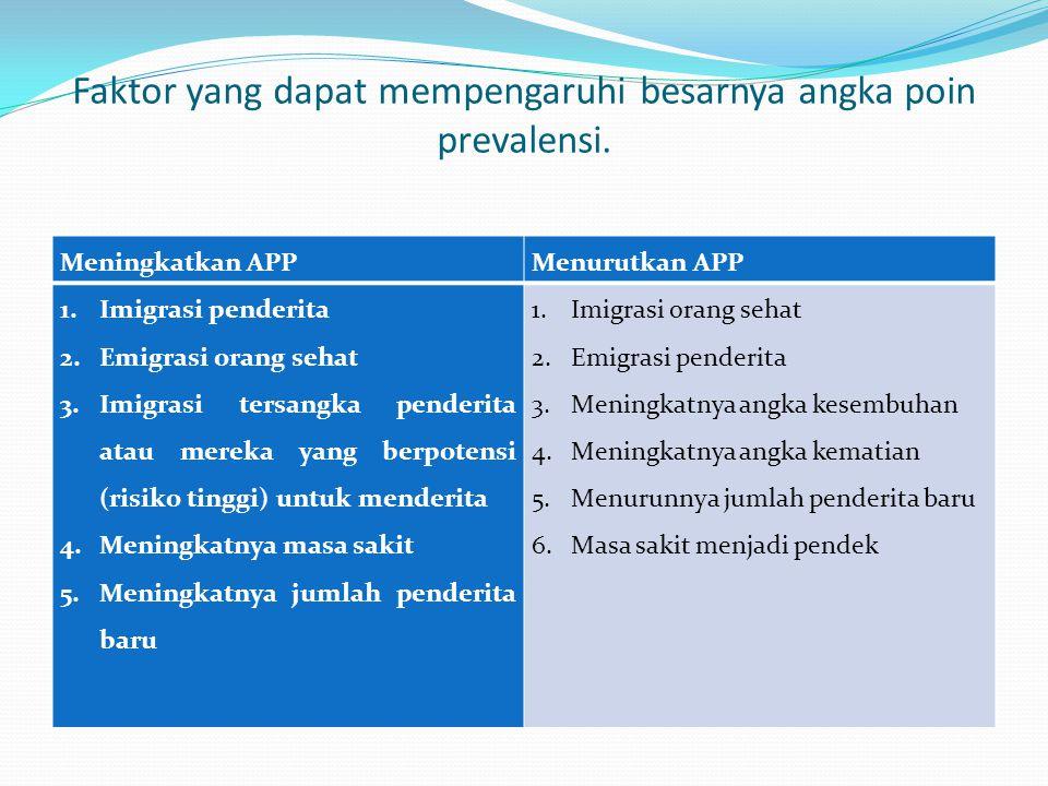 Faktor yang dapat mempengaruhi besarnya angka poin prevalensi.