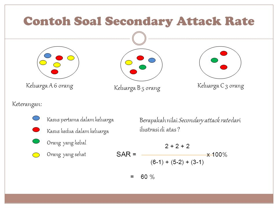 Contoh Soal Secondary Attack Rate