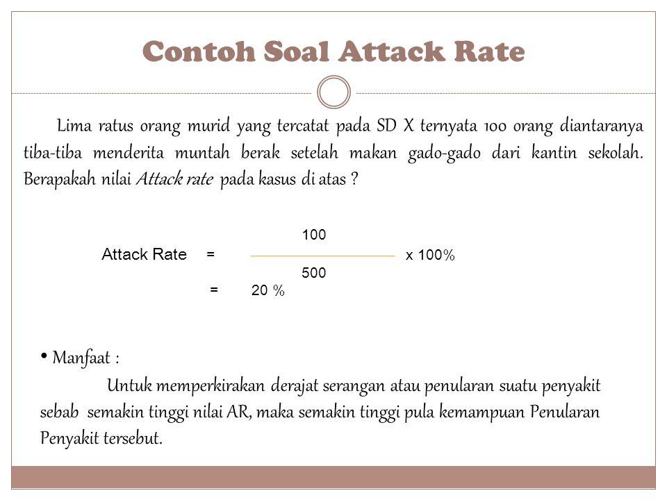 Contoh Soal Attack Rate
