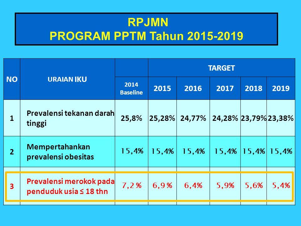 RPJMN PROGRAM PPTM Tahun 2015-2019 NO TARGET 2015 2016 2017 2018 2019