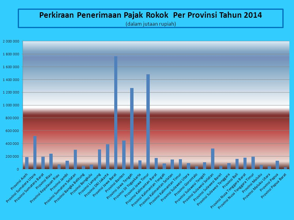 Perkiraan Penerimaan Pajak Rokok Per Provinsi Tahun 2014 (dalam jutaan rupiah)