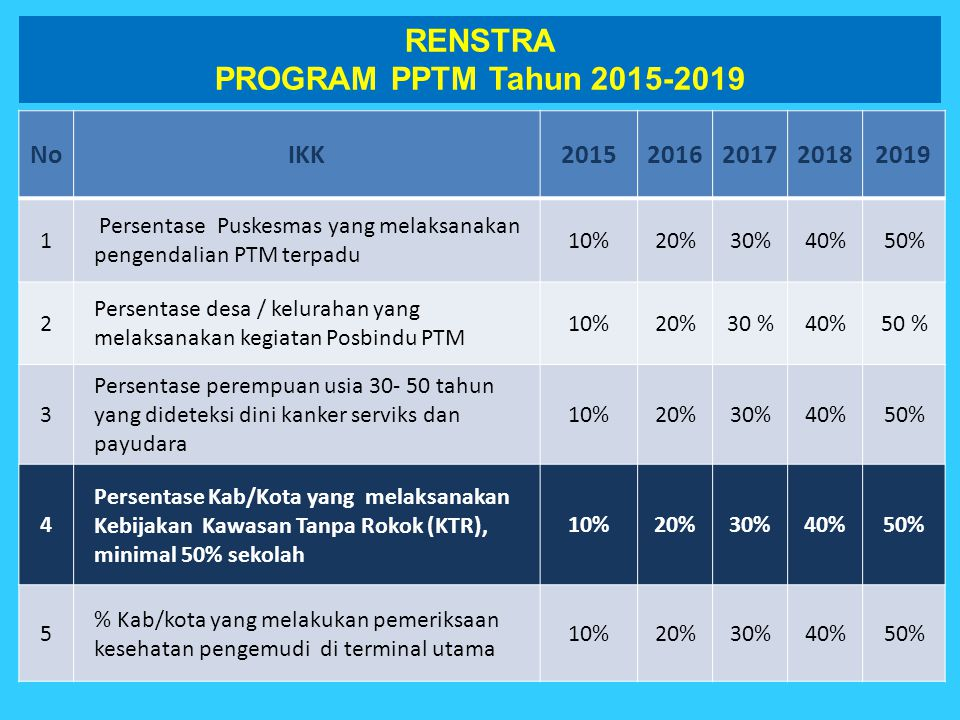 RENSTRA PROGRAM PPTM Tahun 2015-2019
