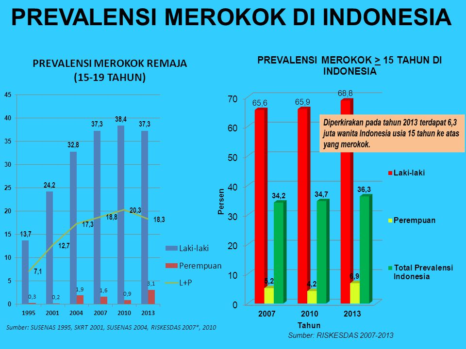 Prevalensi Diabetes Di Indonesia 2019
