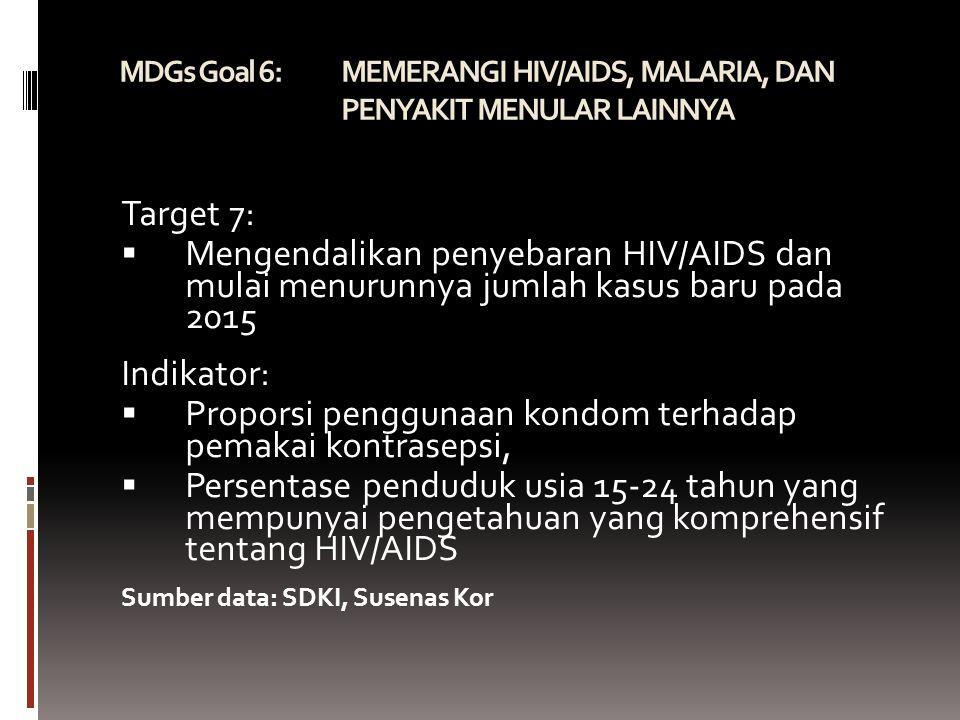 MDGs Goal 6: MEMERANGI HIV/AIDS, MALARIA, DAN PENYAKIT MENULAR LAINNYA