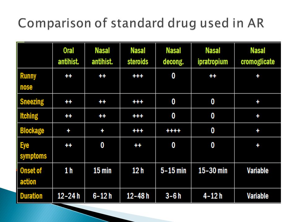 Comparison of standard drug used in AR