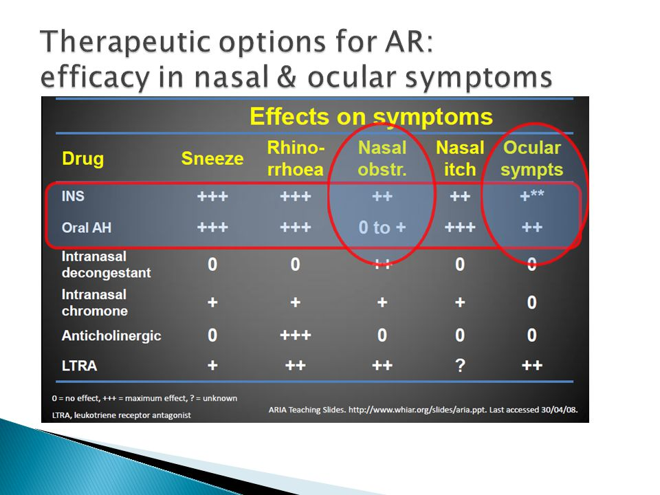 Therapeutic options for AR: efficacy in nasal & ocular symptoms