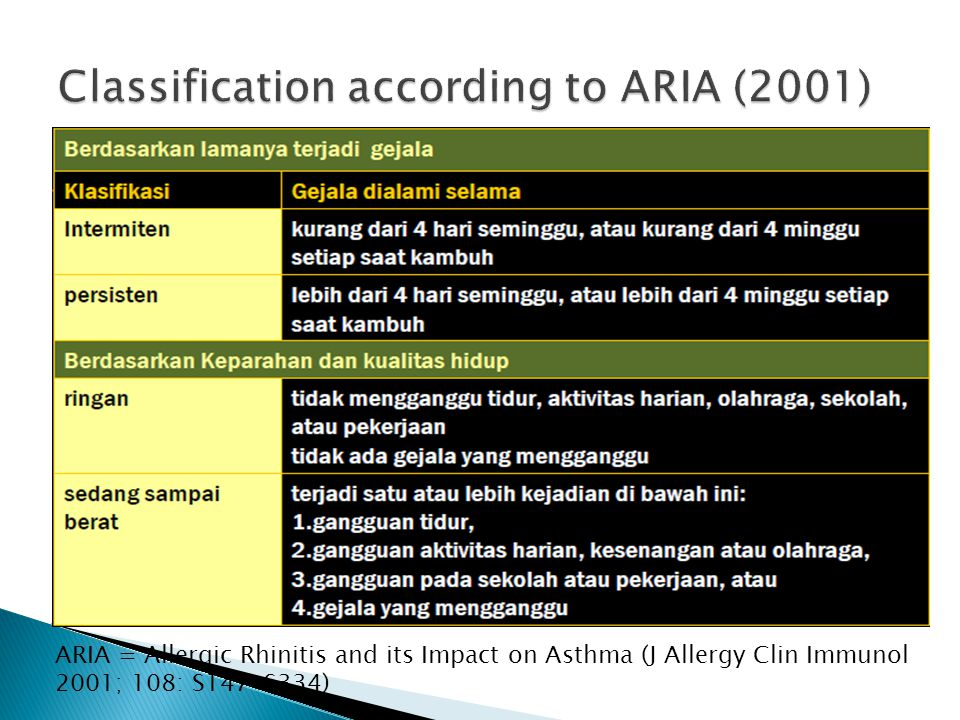 Classification according to ARIA (2001)