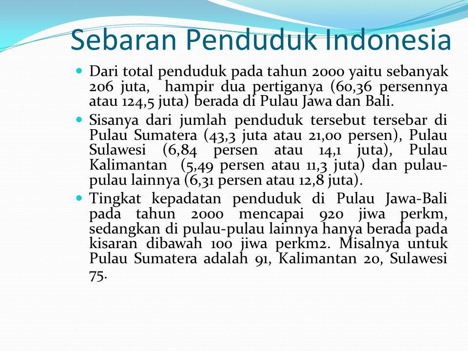 Sebaran Penduduk Indonesia