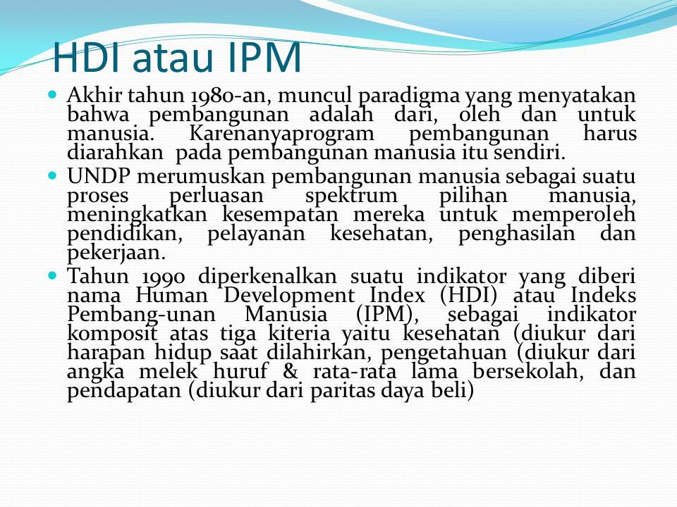 HDI atau IPM