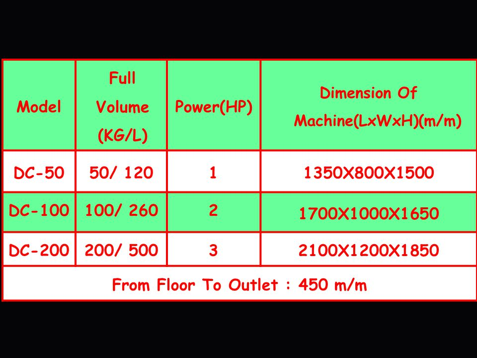 Dimension Of Machine(LxWxH)(m/m) From Floor To Outlet : 450 m/m