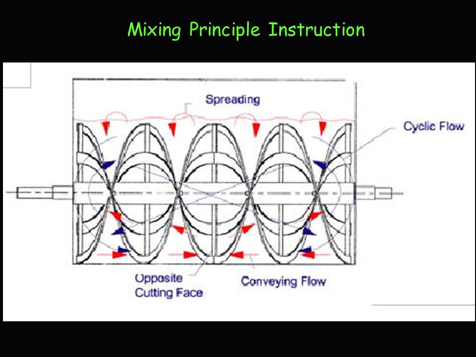Mixing Principle Instruction