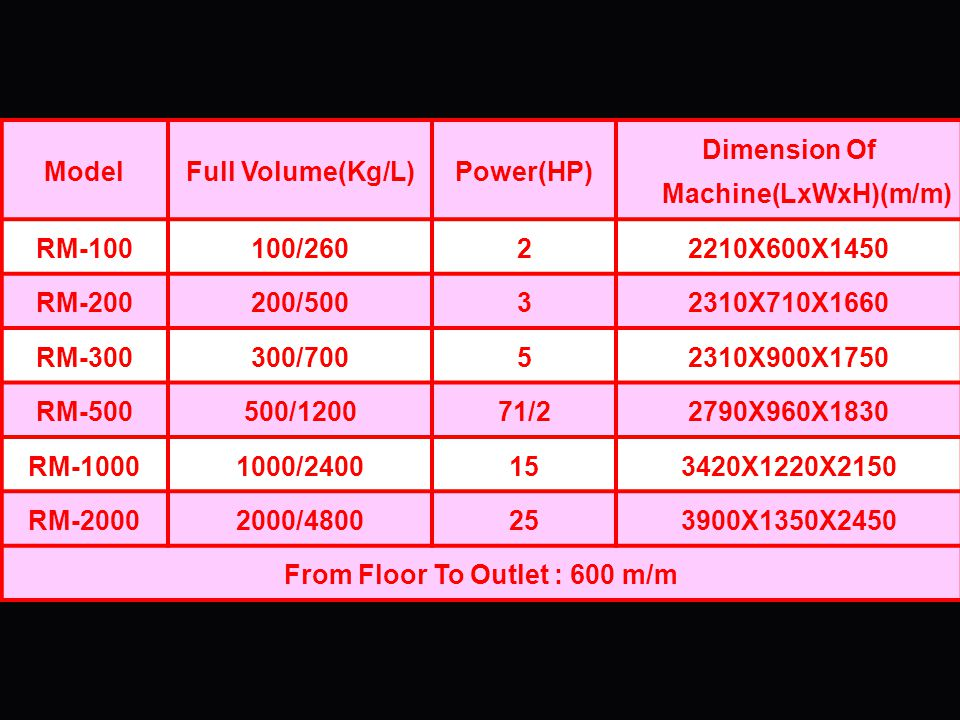 Dimension Of Machine(LxWxH)(m/m) From Floor To Outlet : 600 m/m