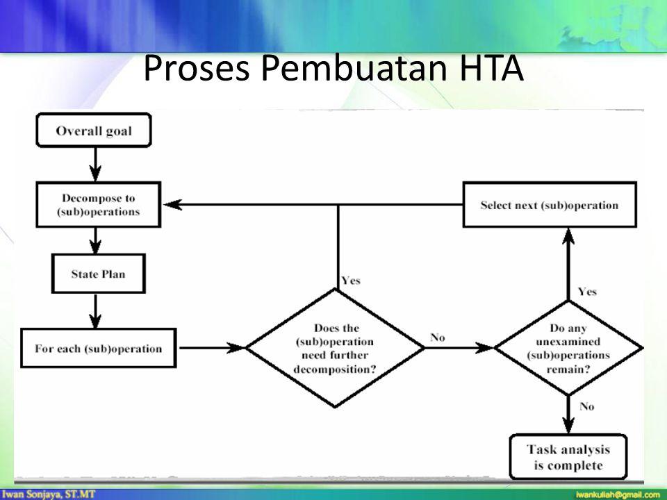 Proses Pembuatan HTA