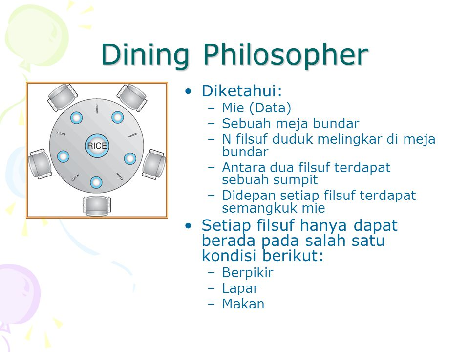 Dining Philosopher Diketahui:
