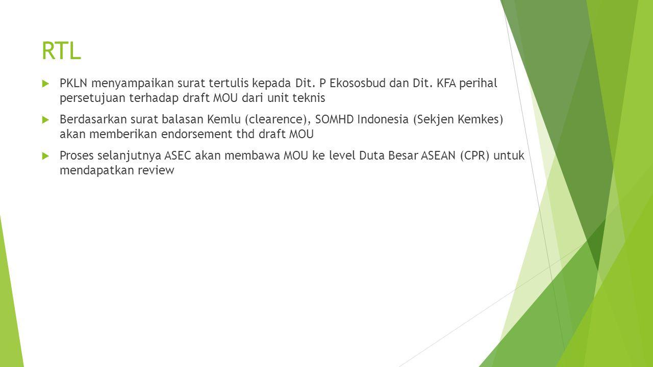 RTL PKLN menyampaikan surat tertulis kepada Dit. P Ekososbud dan Dit. KFA perihal persetujuan terhadap draft MOU dari unit teknis.