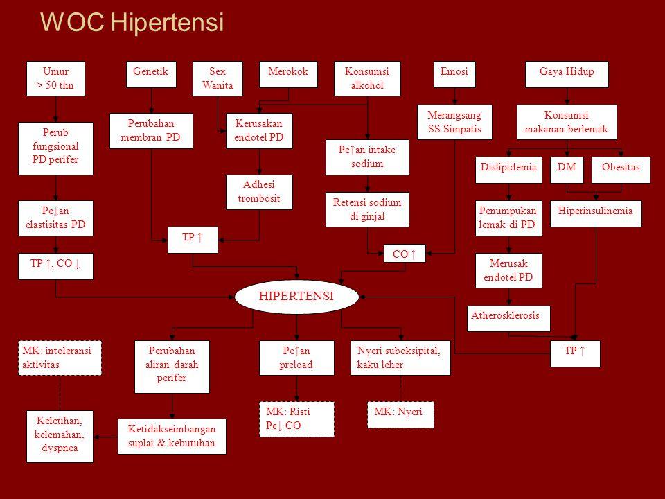WOC Hipertensi HIPERTENSI Umur > 50 thn Sex Wanita Genetik Merokok