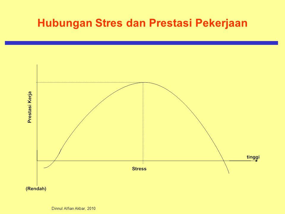 Hubungan Stres dan Prestasi Pekerjaan