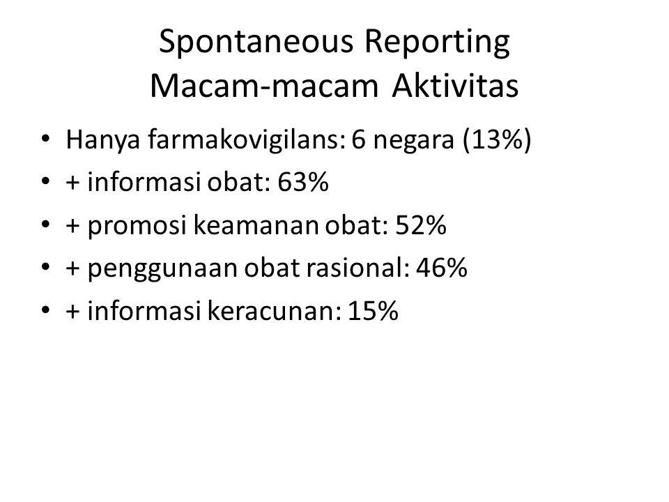 Spontaneous Reporting Macam-macam Aktivitas