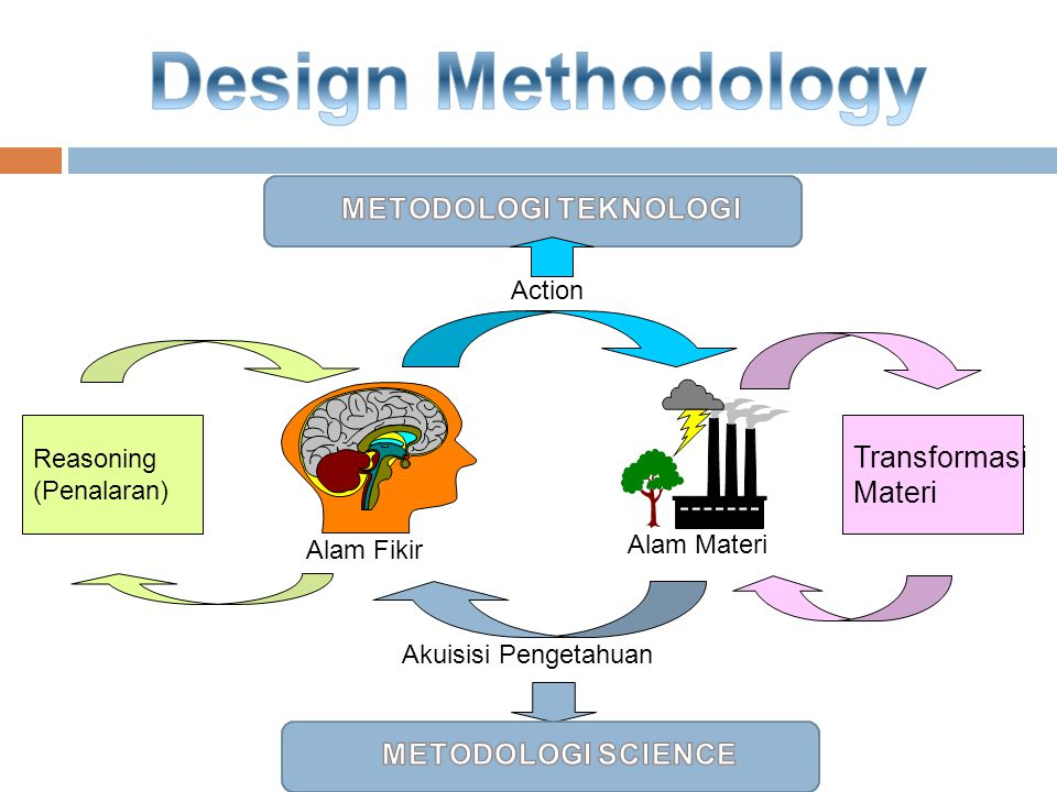 Design Methodology METODOLOGI TEKNOLOGI Transformasi Materi