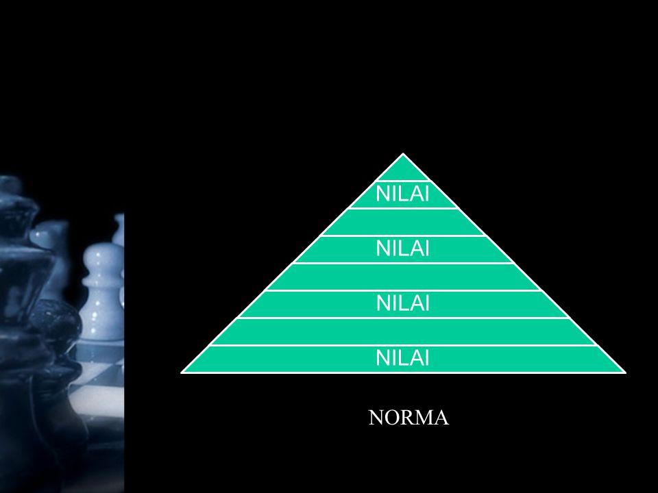 NILAI NORMA