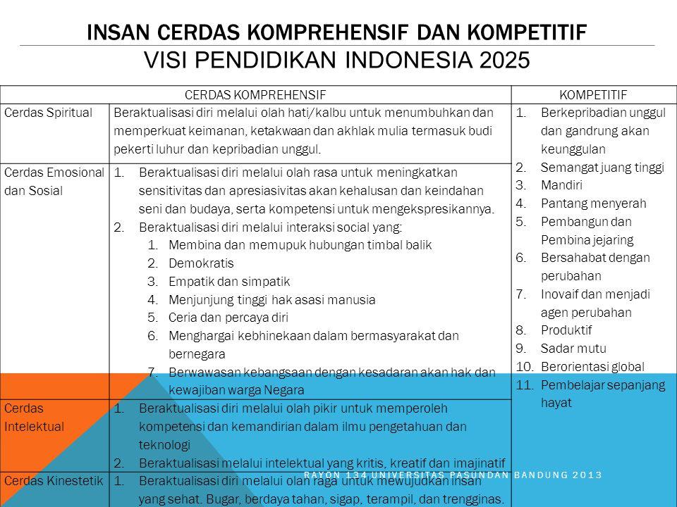 Insan Cerdas Komprehensif dan Kompetitif visi pendidikan indonesia 2025