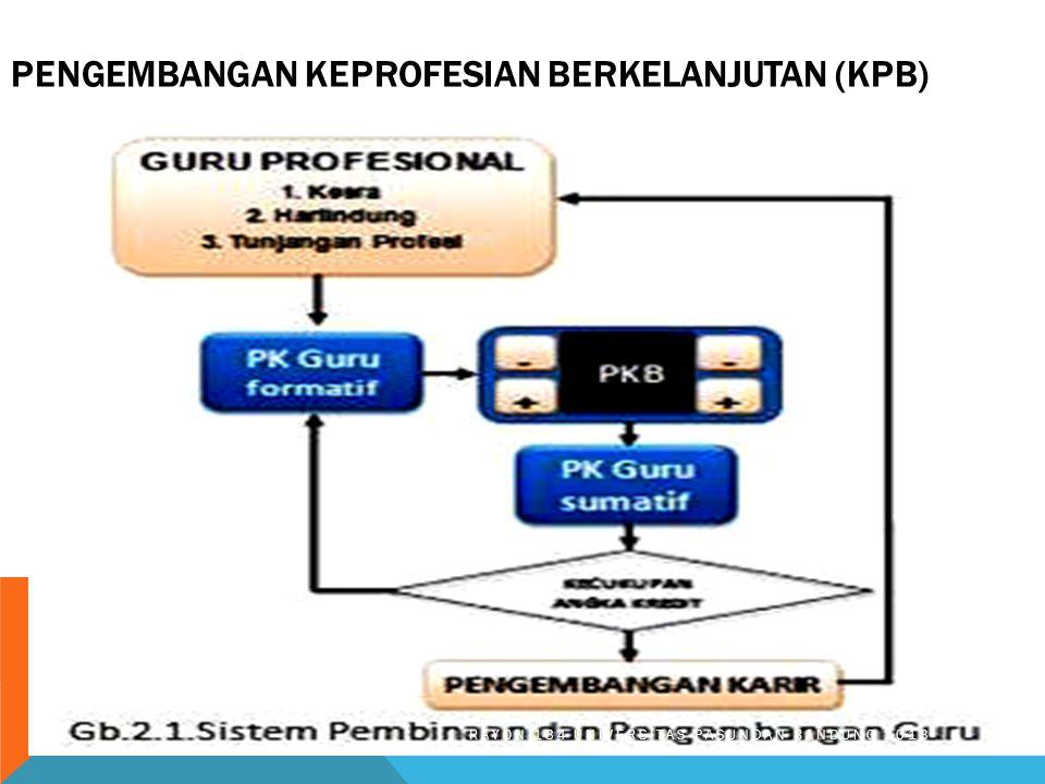 Pengembangan Keprofesian Berkelanjutan (KPB)
