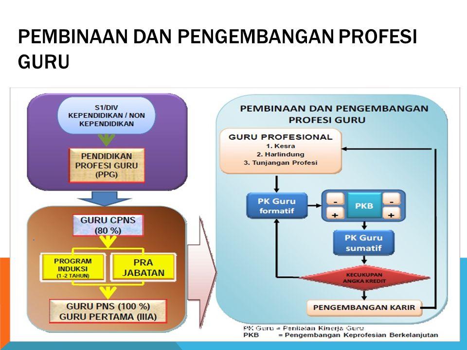 Pembinaan dan Pengembangan Profesi Guru